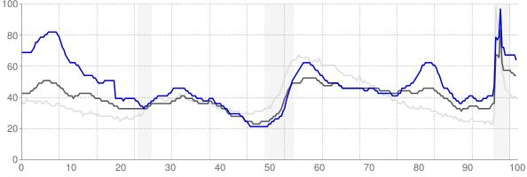 Farmington, New Mexico monthly unemployment rate chart